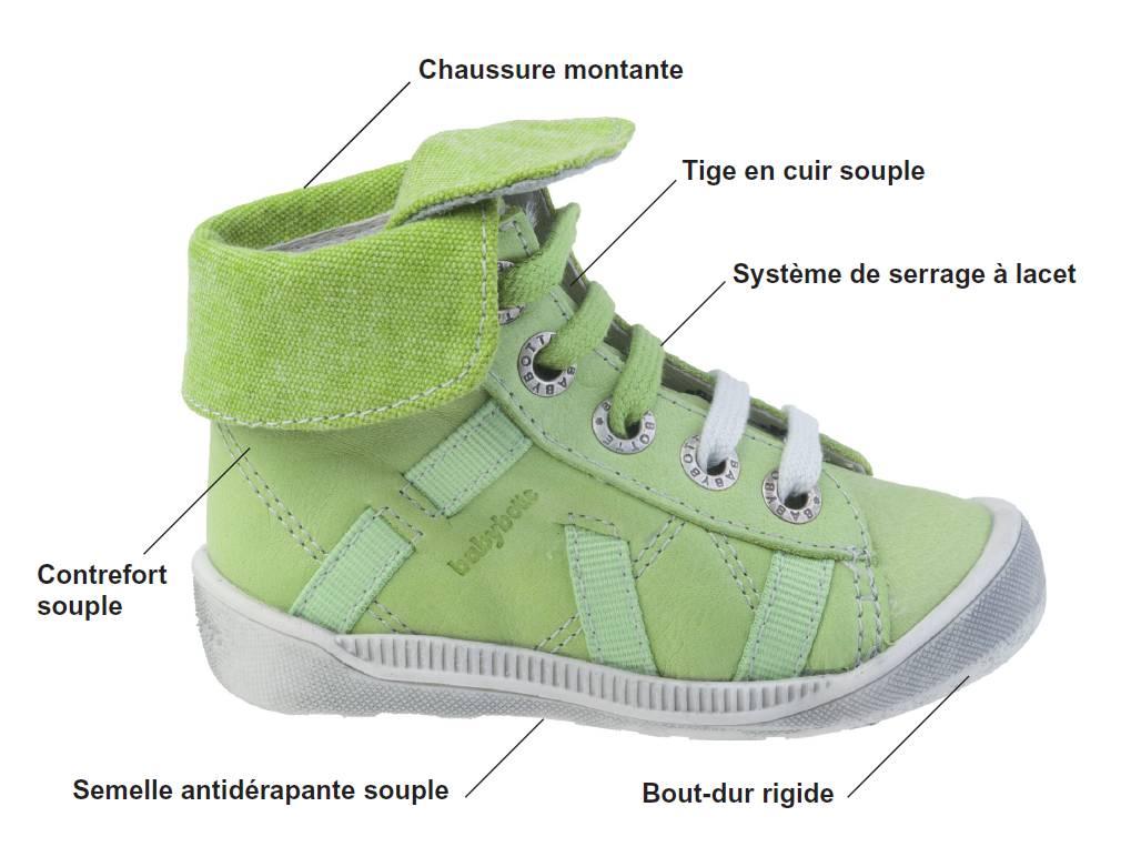 comment choisir les chaussures de b b. Black Bedroom Furniture Sets. Home Design Ideas